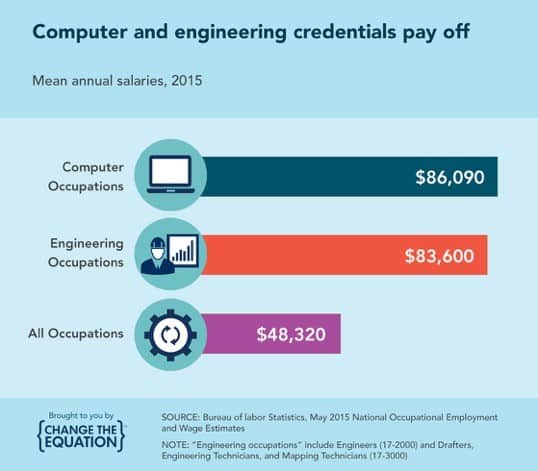STEM jobs earn more on average